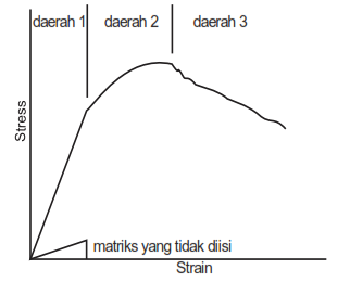 Matriks jan setiawan grafik hubungan stress strain untuk cmc yang diperkuat dengan fiber kontinu ccuart Images